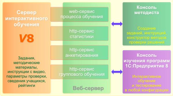 Сервер корпоративного обучения 1С